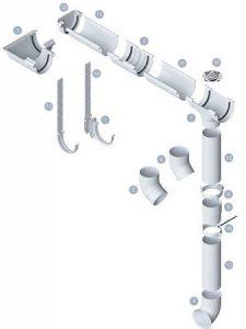 Складові частини водостічних систем