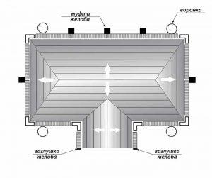 Схема-збору-водостік-муфта-воронка-заглушка